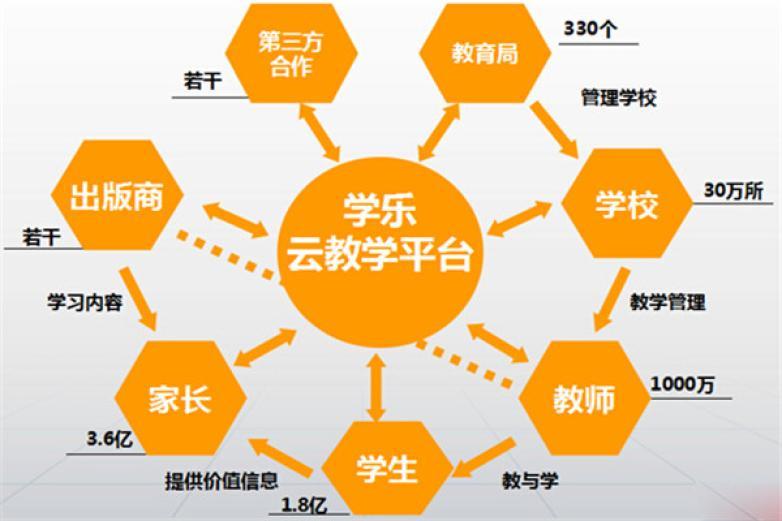 学乐云教学平台加盟